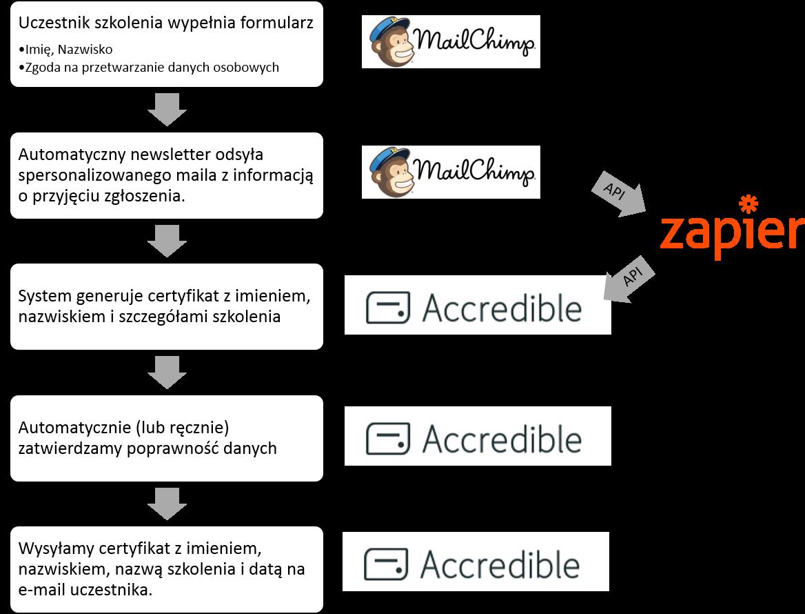 Automatyczne-generowanie-certyfikatów